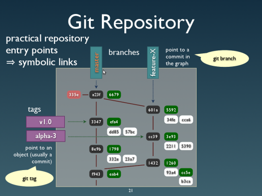git how to download a repository
